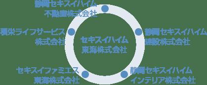 セキスイハイムの総合力