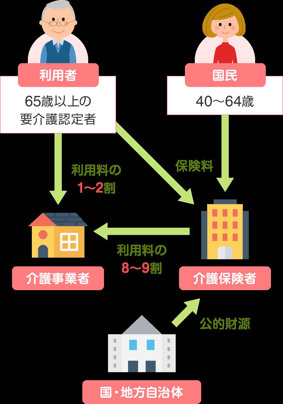 生活保険制度の仕組み